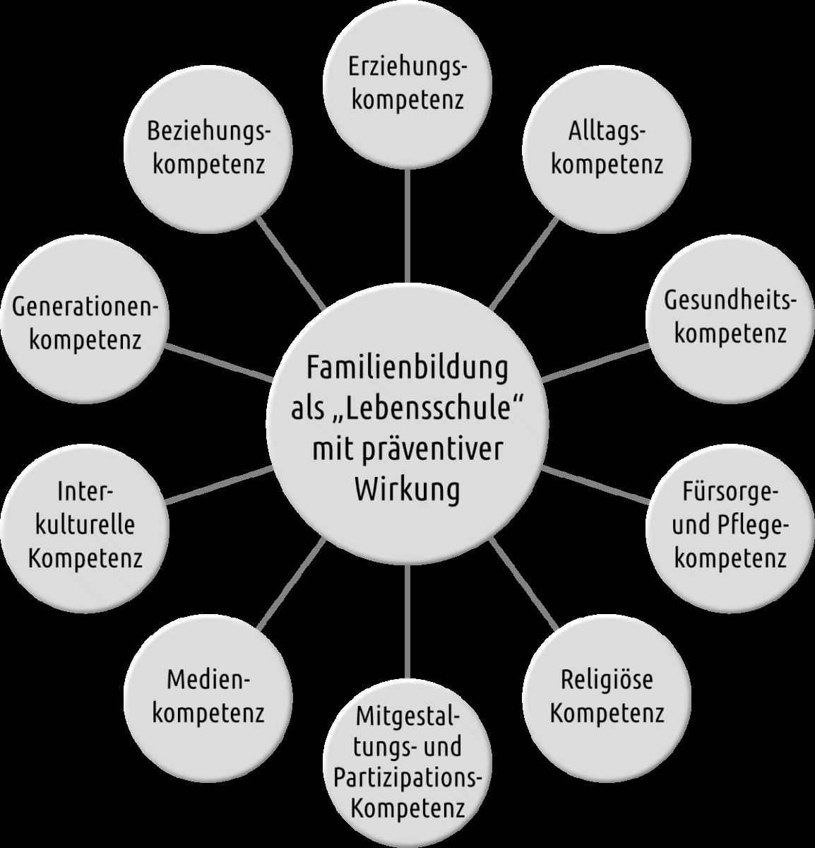 Konzept Grafik Katholische Familienbildungsstätte Lübeck e.V.
